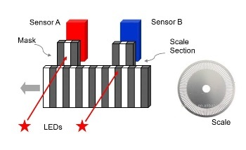 How to Choose from Types of Position Sensors