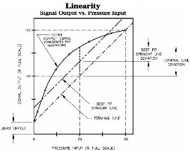 Accuracy and Linearity of Pressure Sensors