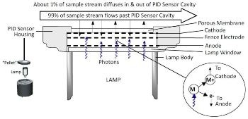 What is a Photo-Ionization Laser?