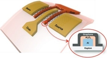 Developing Graphene Based Flexible Sensors – RF Flexible Electronics