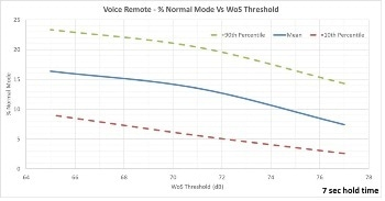 Testing Wake on Sound Microphone Frequencies - Part 5
