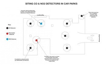 Monitoring CO, CO2, and NO2 in Car Parks
