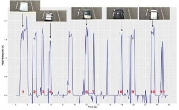 Monitoring Traffic Using Distance Sensors