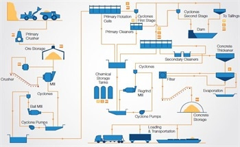 Industry Specific Process Diagram and Product Features for Mining Operations