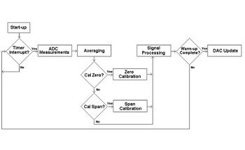 Design Microcontroller Software for Data Processing of Infrared Gas Sensors