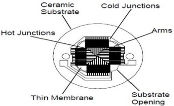An Introduction to Thermopile Detectors