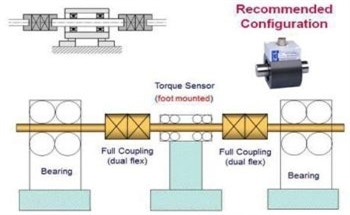 A Guide for Installing a Torque Sensor from HBM