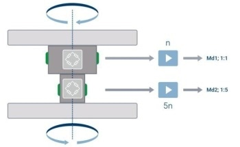 High-Precision Torque Sensor for Flexible Measuring