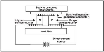 Managing Temperatures of Diode Laser and Detectors Thermoelectrically
