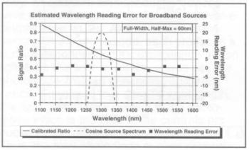 Calculating the Relative Error between the Center Wavelength of a Wide-Linewidth Source and the Reading of OMH-6700B Series Wavehead