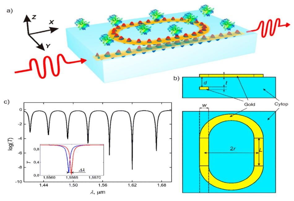 New Technique to Boost Sensitivity of Biological Detectors - AZoSensors
