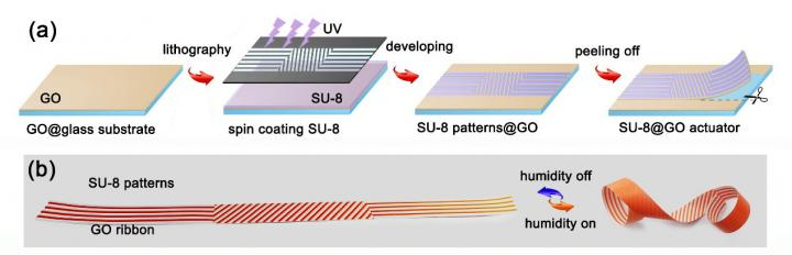 Self-Healing Graphene Actuator Swarm Enables 3D Deformation