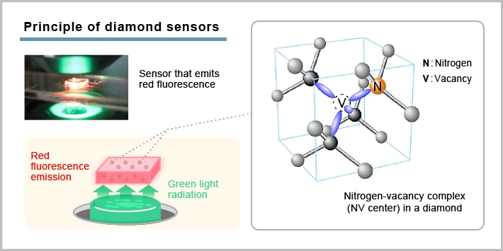 Researchers Aim to Develop Diamond-Based Semiconductors for Use in Sensors and Power Electronics