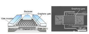 New Graphene-Based Sensor Can Detect Lower Concentrations of Gases