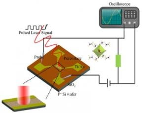 New Gas-Solid Process Proposed for Making High-Speed Perovskite Photodetector