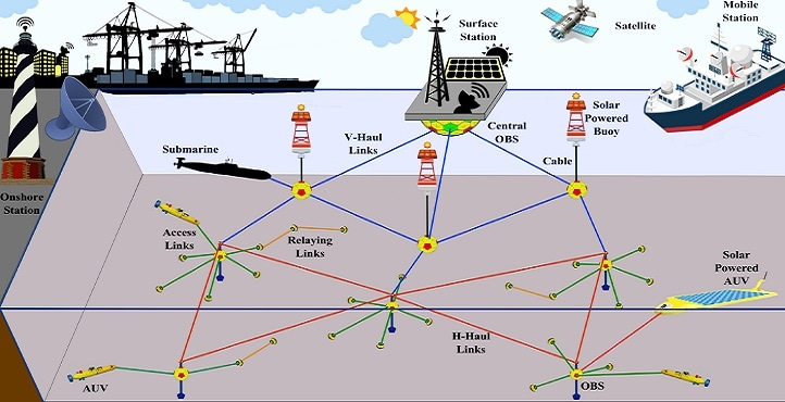 Strategies to Improve Oceanic Sensor Networks for Better Marine Research