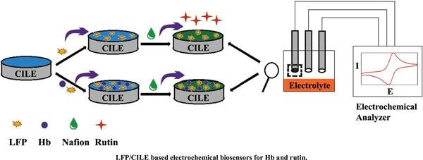 Using Nano-Sized LiFePO4 Modified Electrode in Electrochemical Sensor and Biosensor
