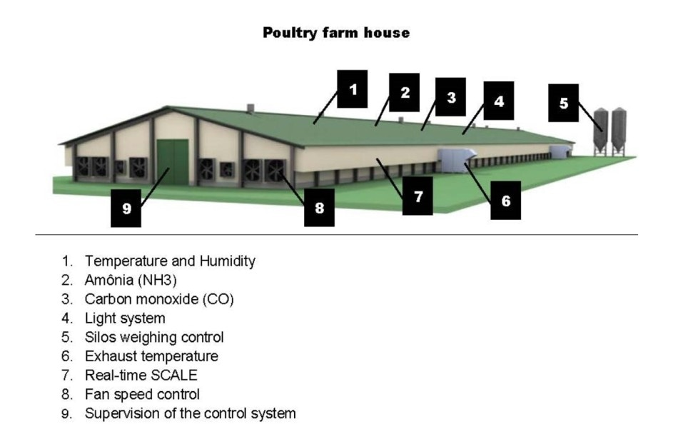 CapTemp Smart Farming Solution for Poultry House Monitoring and Control Increases Stock Production by 20%