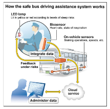 New Anti-Sleep Sensor can Monitor Respiration and Heart Rate of Drivers