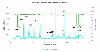 Gas Sensing Solutions Surprised to Find High Levels of CO2 When Travelling